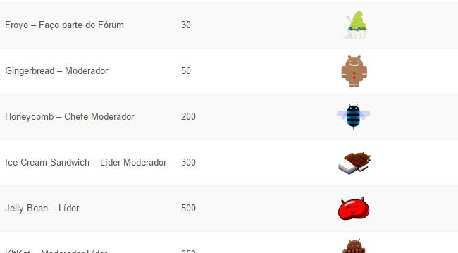 ranking forum eusouandroid