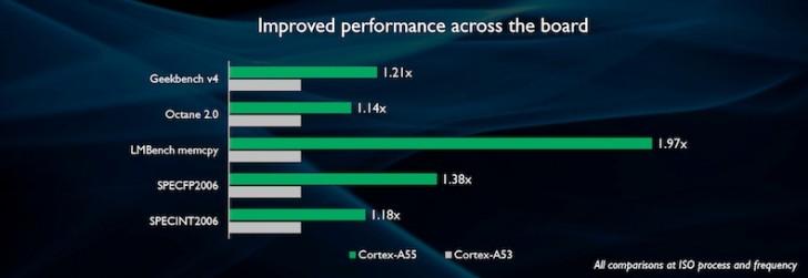 ARM Anuncia Cortex-A75, Cortex-A55 e Mali-G72