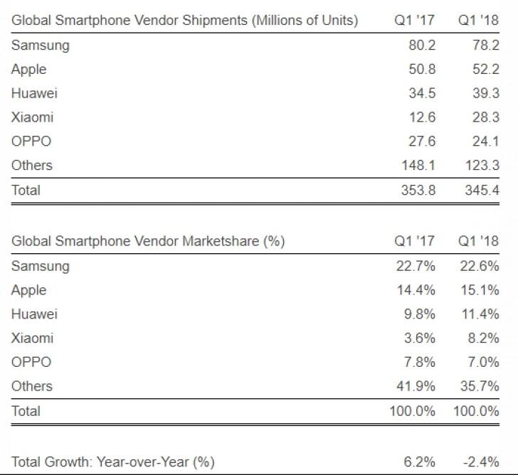 Xiaomi Agora é a Quarta Maior Fabricante Mundial de Smartphones
