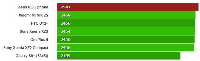 Testes Mostram Que ROG Phone da Asus é Mais Potente Que Outros Com Snapdragon 845 (1)