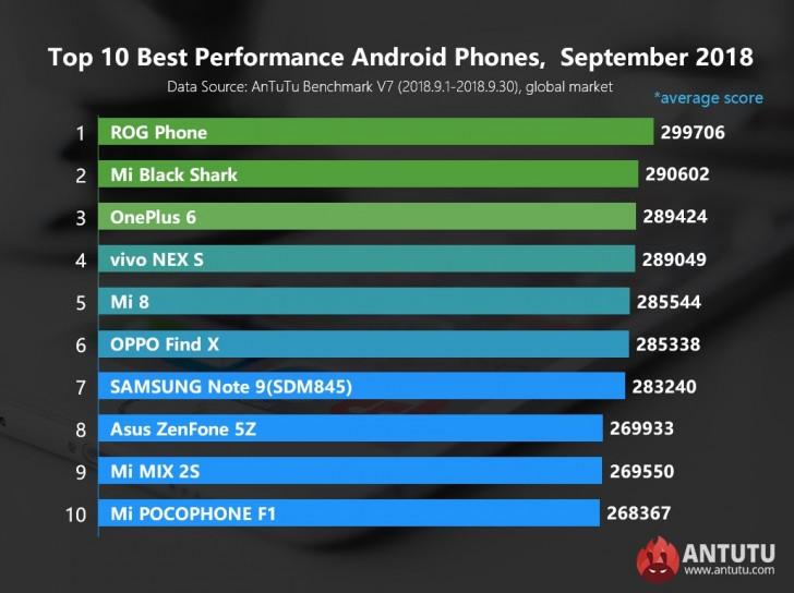 Estes São o Top 10 Smartphones Mais Potentes de Setembro Segundo o AnTuTu