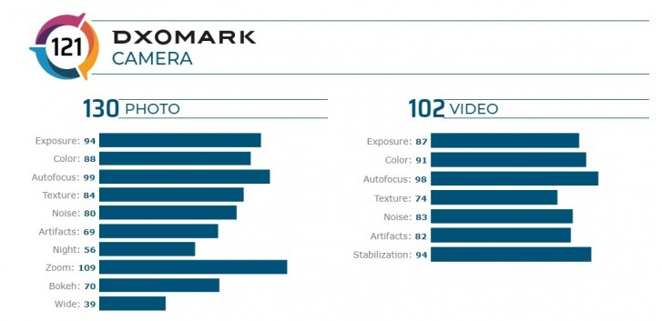 Mi-CC9-Pro-lidera-ranking-do-DxOMark