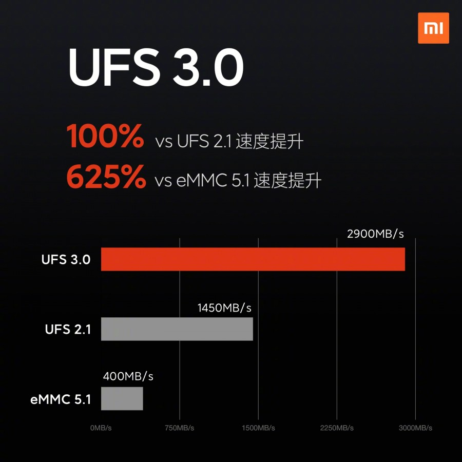 Xiaomi Mi 10 chega com camera de 108MP e 12GB de RAM