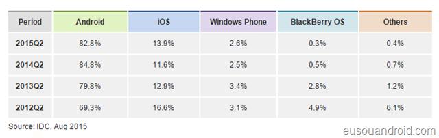 sistemas operacionais mais instalados em smartphones em 2016